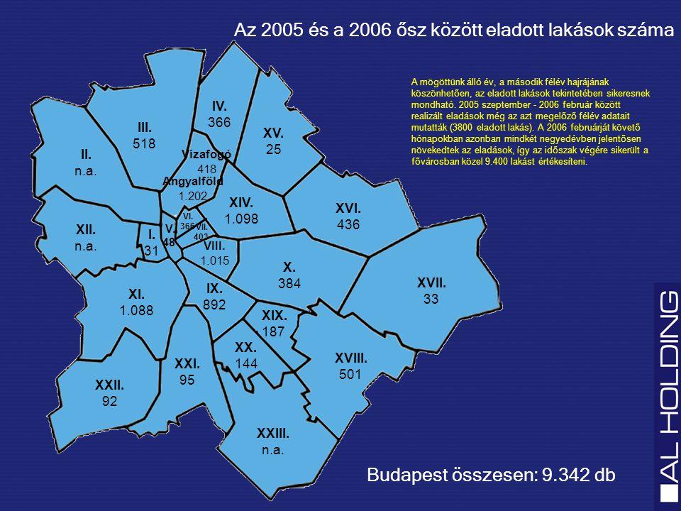2005 ősz és 2006 tavasz között a kínálatból eladásra került (%) 2006 tavasz és 2006 ősz között a kínálatból eladásra került (%) Budapesti átlag2438 2006 tavasz és 2006 ősz között jelentősen az átlag alatt teljesítő kerületek I.1816 XXI.1113 XXII.1516 2006 tavasz és 2006 ősz között az átlag közelében teljesítő kerületek VII.1434 VIII.2638 IX.2436 2006 tavasz és 2006 ősz között jelentősen az átlag felett teljesítő kerületek X.4452 XI.3150 XIII.5647 XVI.4364 Eladott lakások száma a szabad lakások számának arányában Ebben az időszakban Budapesten, összesen 14.600 lakást kínáltak a beruházók, melyből 5.368 talált gazdára.