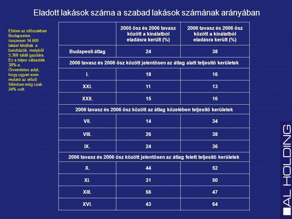 A beruházások száma kerületenkénti bontásban Budapest összesen 2005: 213 db 2006: 258 db 2005 2006 III 15 12 II n.a XII n.a I64I64 IV 10 XV 2 6 XVI 6 4 XVII 3 1 X 12 XVIII 20 17 XXIII n.a XI 20 18 XX 3 1 XIV 34 31 VIII 23 17 IX 26 23 XXI 2 XIX 3 0 XXII 5 1 XIII 46 39 VI 9 6 V10V10 VII 12 9 2005.
