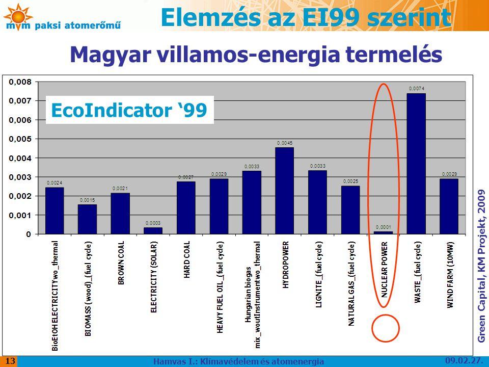 09.02.27. Hamvas I.: Klímavédelem és atomenergia 13 Elemzés az EI99 szerint Green Capital, KM Projekt, 2009 EcoIndicator '99 Magyar villamos-energia t