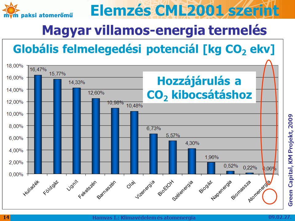 09.02.27. Hamvas I.: Klímavédelem és atomenergia 14 Elemzés CML2001 szerint Hozzájárulás a CO 2 kibocsátáshoz Globális felmelegedési potenciál [kg CO