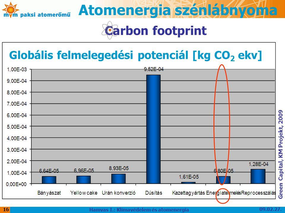 09.02.27. Hamvas I.: Klímavédelem és atomenergia 16 Atomenergia szénlábnyoma Carbon footprint Globális felmelegedési potenciál [kg CO 2 ekv] Green Cap