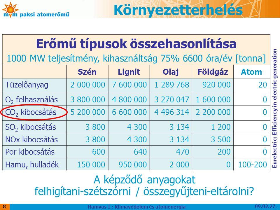 09.02.27. Hamvas I.: Klímavédelem és atomenergia 8 Erőmű típusok összehasonlítása 1000 MW teljesítmény, kihasználtság 75% 6600 óra/év [tonna] SzénLign