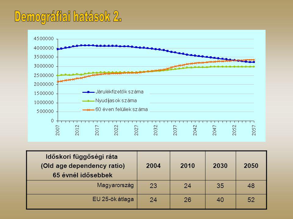 Időskori függőségi ráta (Old age dependency ratio) 65 évnél idősebbek 2004201020302050 Magyarország 23243548 EU 25-ök átlaga 24264052