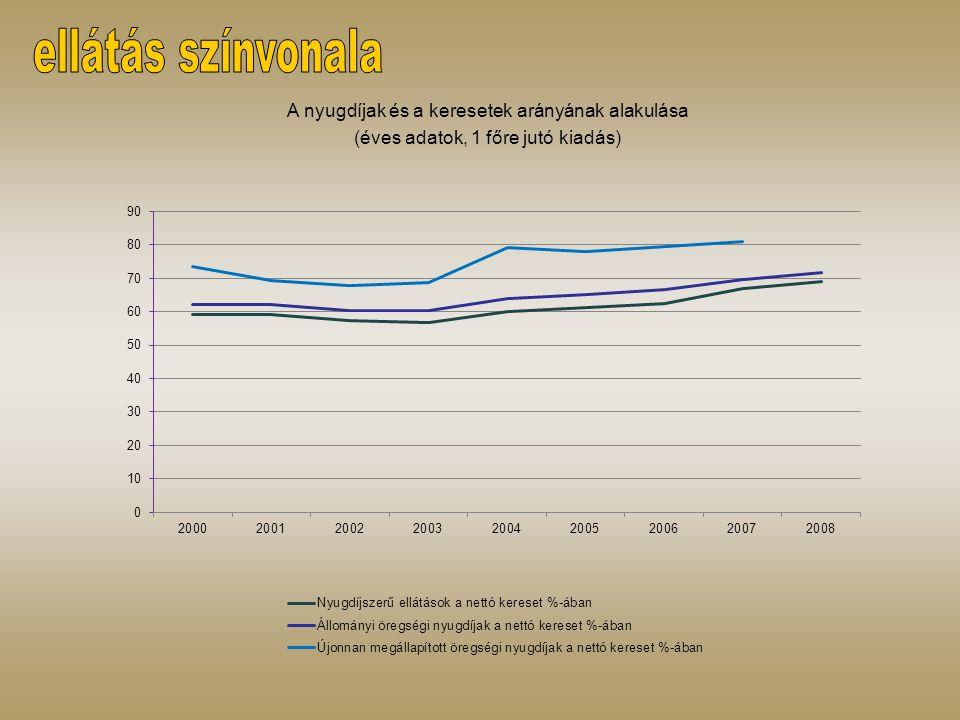 A nyugdíjak és a keresetek arányának alakulása (éves adatok, 1 főre jutó kiadás)