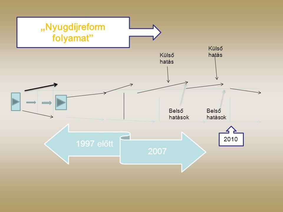 """"""" Nyugd í jreform folyamat 2010 K ü lső hat á s Belső hat á sok 1997 előtt 2007"""