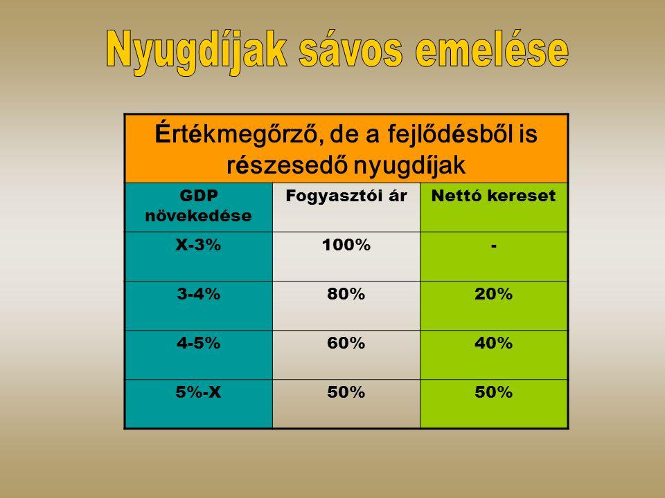 É rt é kmegőrző, de a fejlőd é sből is r é szesedő nyugd í jak GDP növekedése Fogyasztói árNettó kereset X-3%100%- 3-4%80%20% 4-5%60%40% 5%-X50%