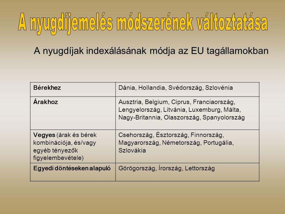 A nyugd í jak index á l á s á nak m ó dja az EU tag á llamokban B é rekhezD á nia, Hollandia, Sv é dorsz á g, Szlov é nia Á rakhozAusztria, Belgium, Ciprus, Franciaorsz á g, Lengyelorsz á g, Litv á nia, Luxemburg, M á lta, Nagy-Britannia, Olaszorsz á g, Spanyolorsz á g Vegyes ( á rak é s b é rek kombin á ci ó ja, é s/vagy egy é b t é nyezők figyelembev é tele) Csehorsz á g, É sztorsz á g, Finnorsz á g, Magyarorsz á g, N é metorsz á g, Portug á lia, Szlov á kia Egyedi d ö nt é seken alapul ó G ö r ö gorsz á g, Í rorsz á g, Lettorsz á g