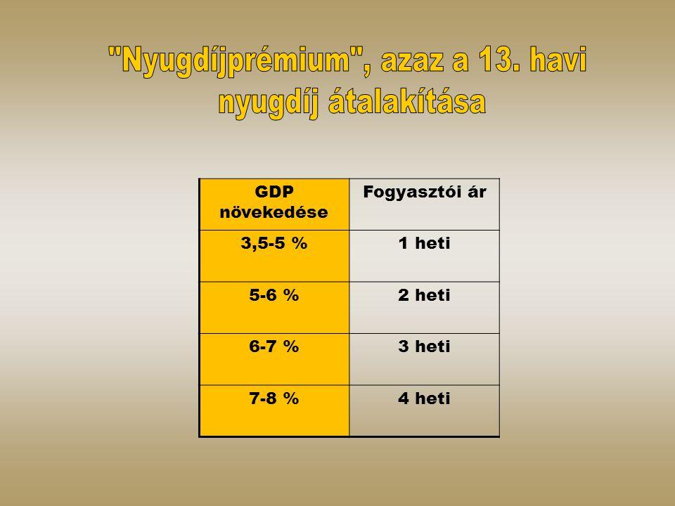 GDP növekedése Fogyasztói ár 3,5-5 %1 heti 5-6 %2 heti 6-7 %3 heti 7-8 %4 heti