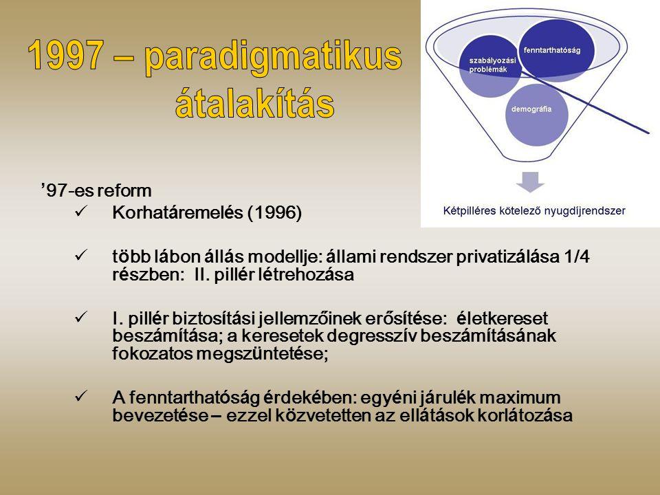 ' 97-es reform Korhat á remel é s (1996) t ö bb l á bon á ll á s modellje: á llami rendszer privatiz á l á sa 1/4 r é szben: II.