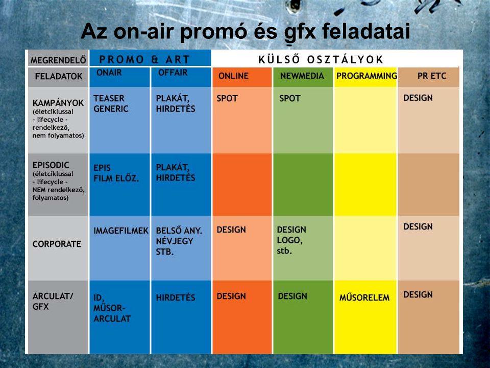 Az on-air promó és gfx feladatai