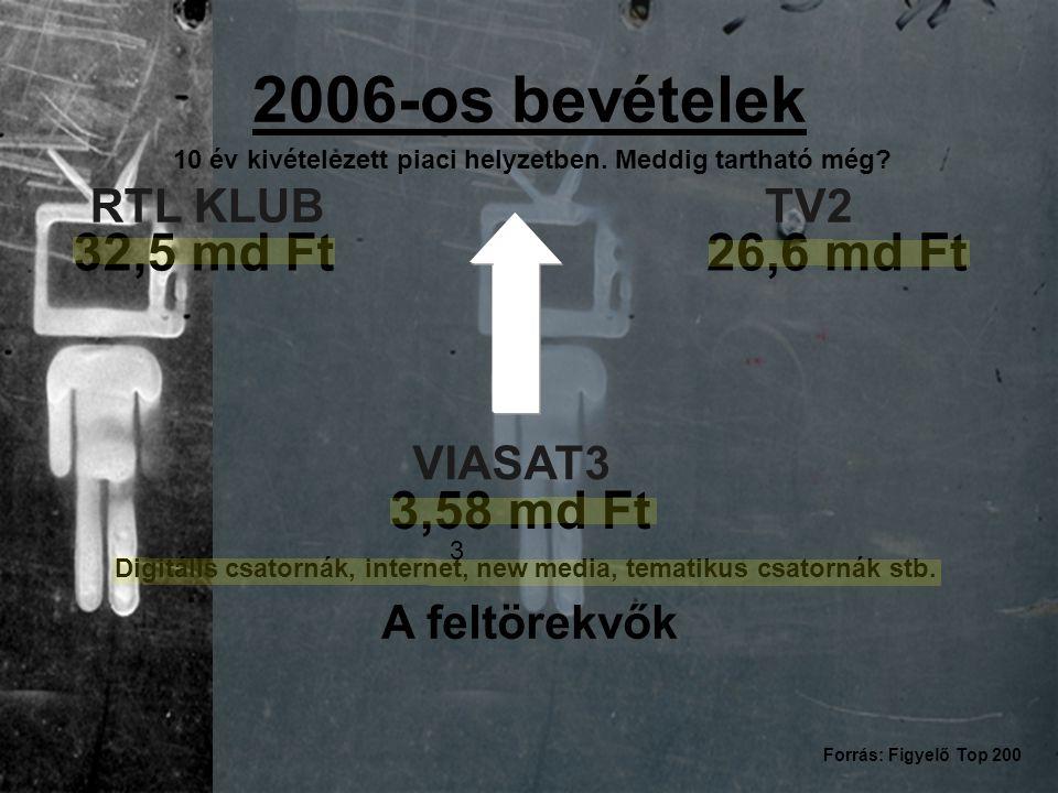 VIASAT3 3 3,58 md Ft Digitális csatornák, internet, new media, tematikus csatornák stb. RTL KLUB 32,5 md Ft TV2 26,6 md Ft 2006-os bevételek Forrás: F