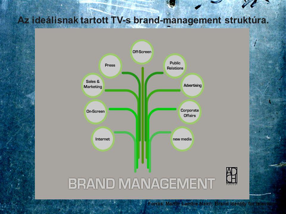 Az ideálisnak tartott TV-s brand-management struktúra. Forrás: Martin Lambie-Nairn: Brand identity for television