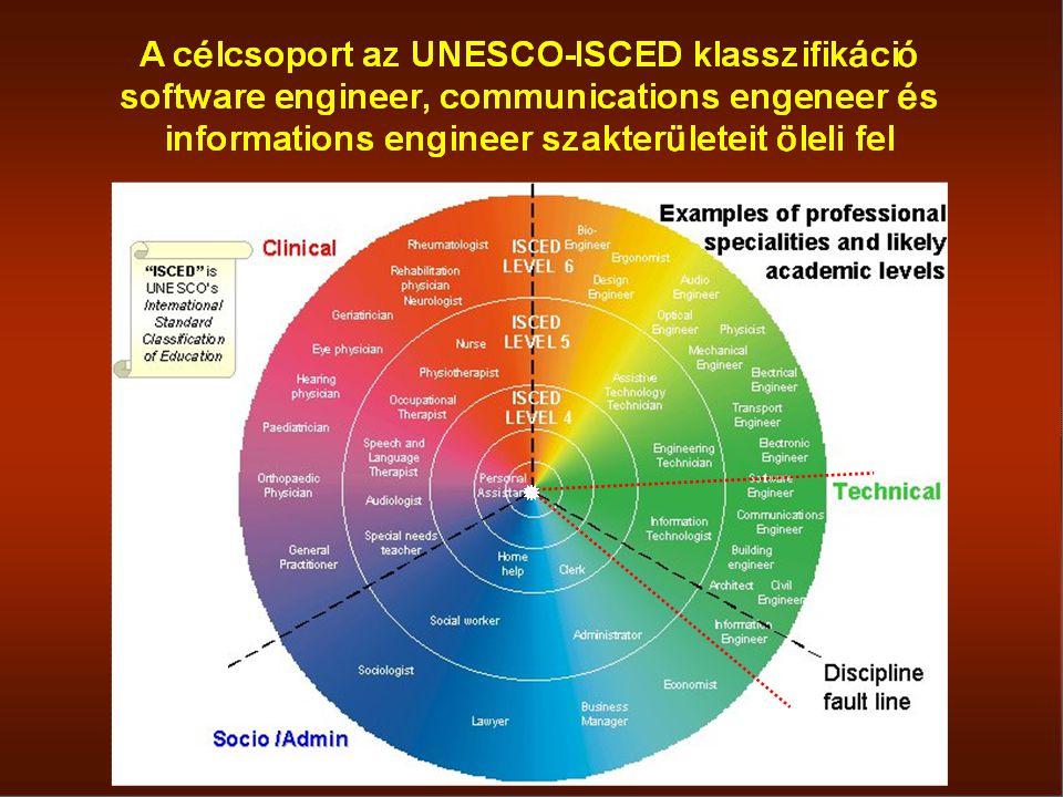 Szaknyelvi összefoglalás  A szaknyelv a teljes nyelv részhalmaza. A szakemberek közötti kommunikációs eszköz komplex szakmai információk megfogalmazá