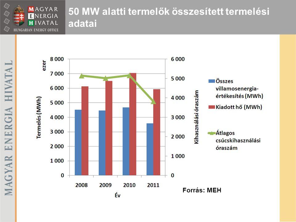 50 MW alatti termelők összesített termelési adatai Forrás: MEH