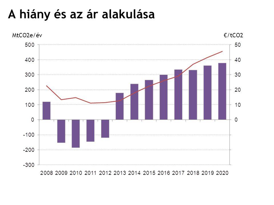 10 A hiány és az ár alakulása MtCO2e/év€/tCO2