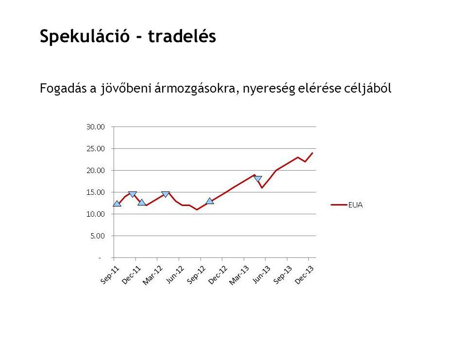 19 Spekuláció - tradelés Fogadás a jövőbeni ármozgásokra, nyereség elérése céljából