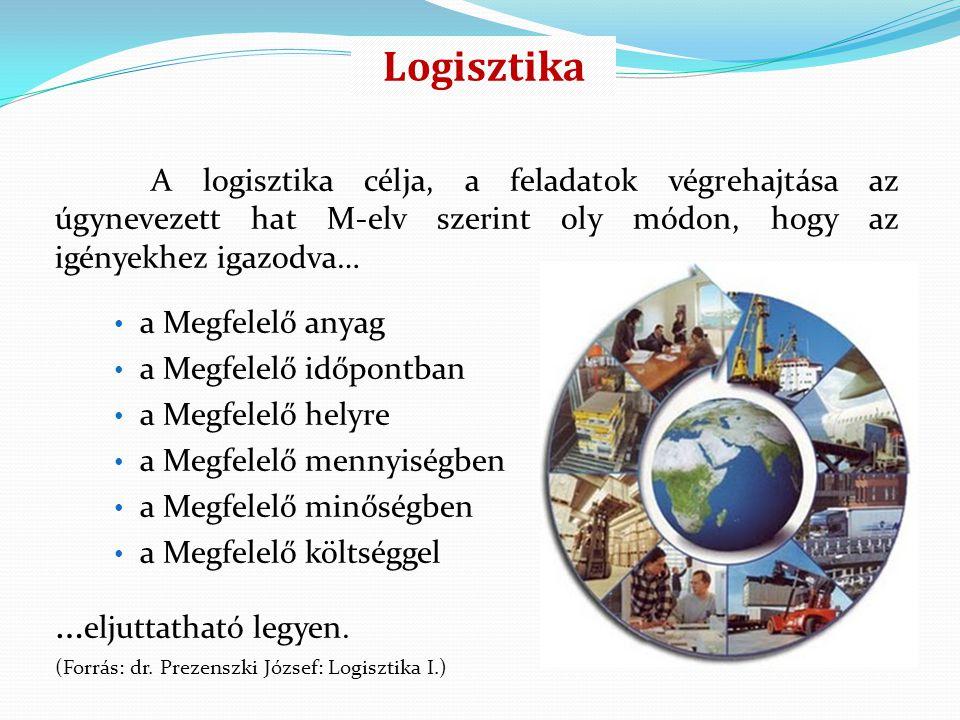A logisztika célja, a feladatok végrehajtása az úgynevezett hat M-elv szerint oly módon, hogy az igényekhez igazodva… a Megfelelő anyag a Megfelelő id