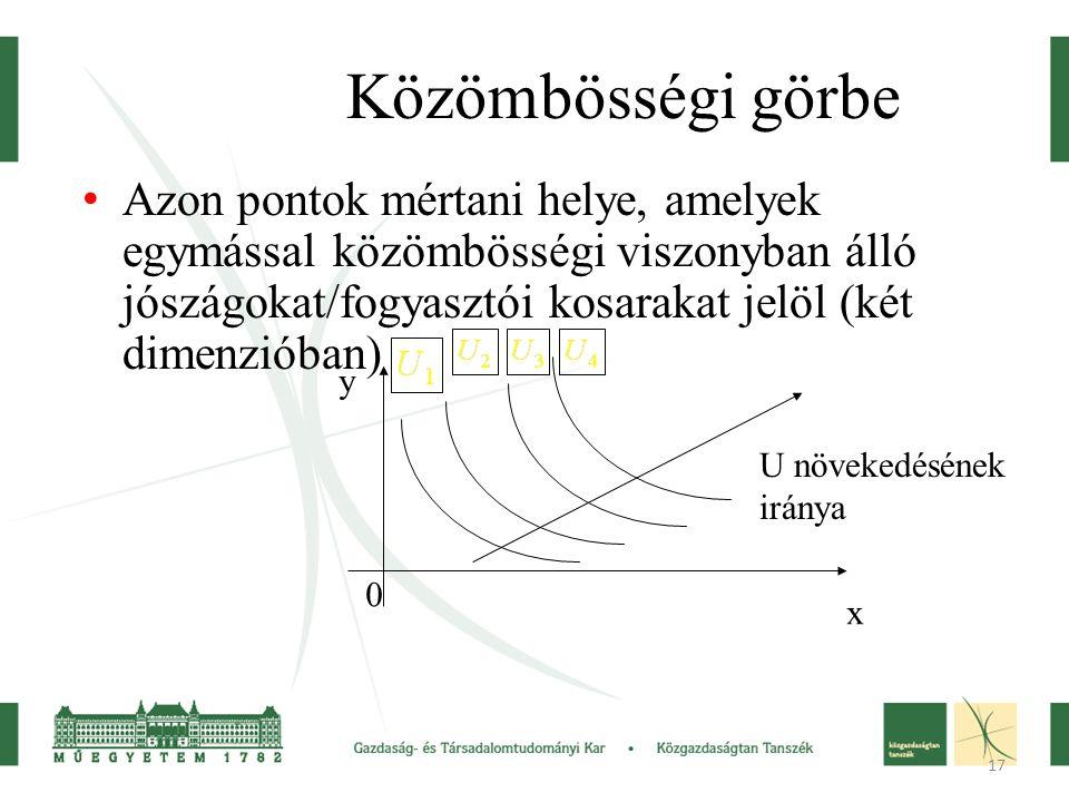 17 Közömbösségi görbe Azon pontok mértani helye, amelyek egymással közömbösségi viszonyban álló jószágokat/fogyasztói kosarakat jelöl (két dimenzióban