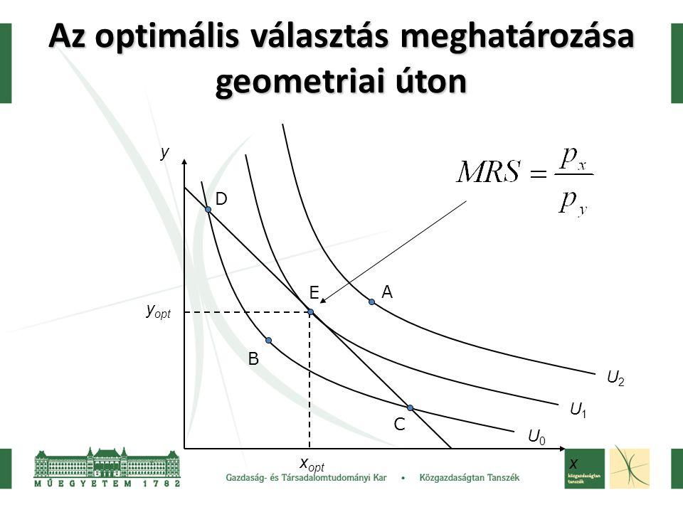 Az optimális választás meghatározása geometriai úton x y U0U0 U1U1 y opt x opt U2U2 B D C A E