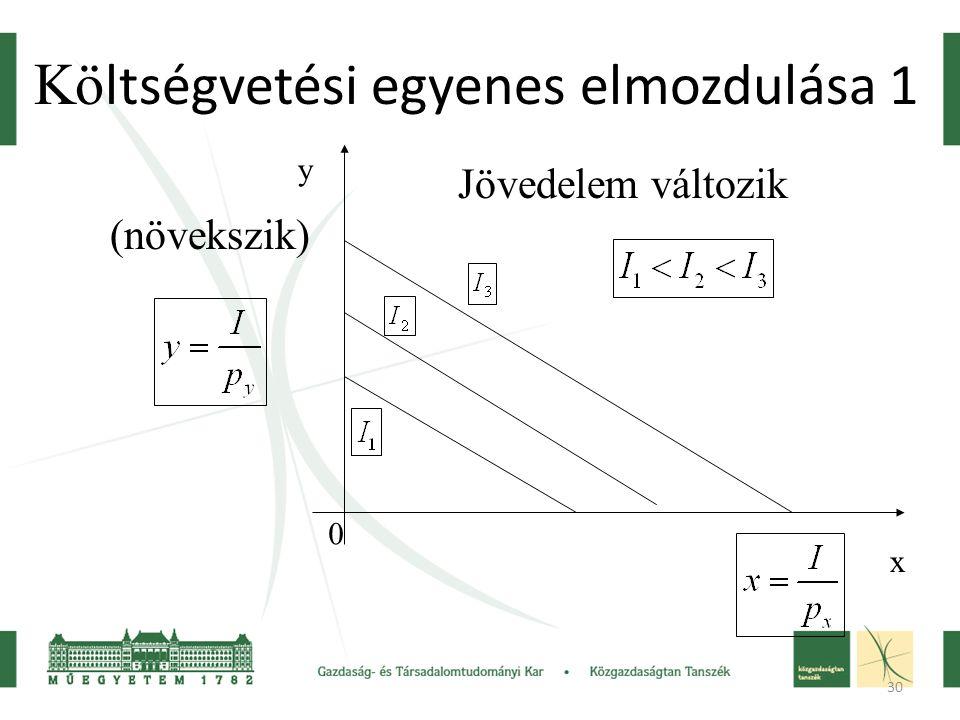 30 Kö ltségvetési egyenes elmozdulása 1 Jövedelem változik (növekszik) y x 0