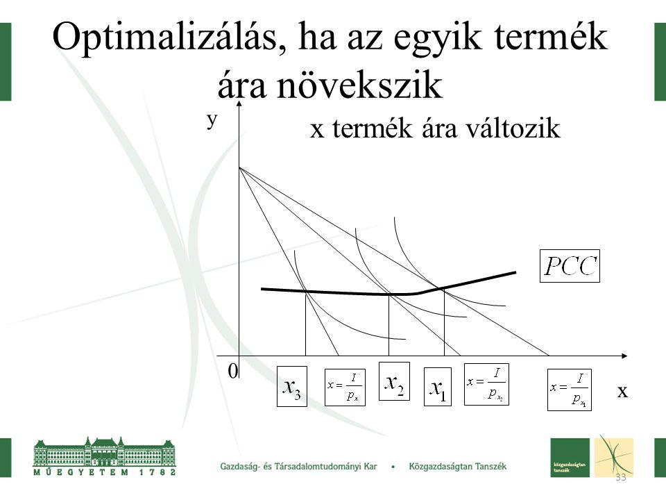 33 Optimalizálás, ha az egyik termék ára növekszik x termék ára változik y x 0
