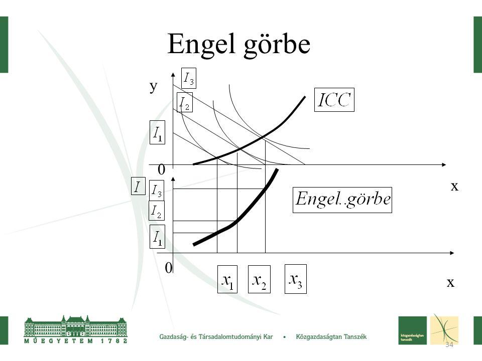 34 Engel görbe y x 0 x 0