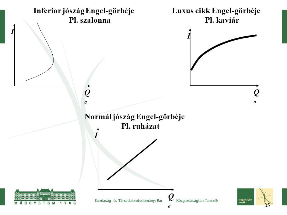 35 I QaQa Inferior jószág Engel-görbéje Pl.szalonna I QaQa Luxus cikk Engel-görbéje Pl.