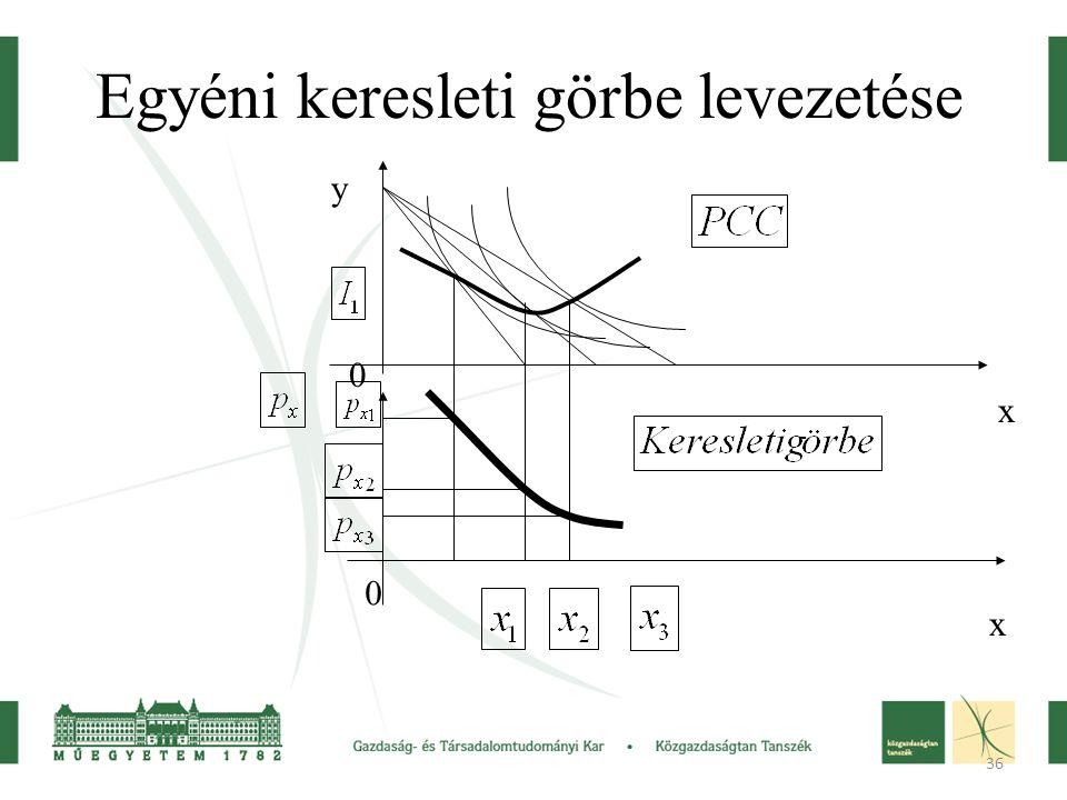 36 Egyéni keresleti görbe levezetése y x 0 x 0