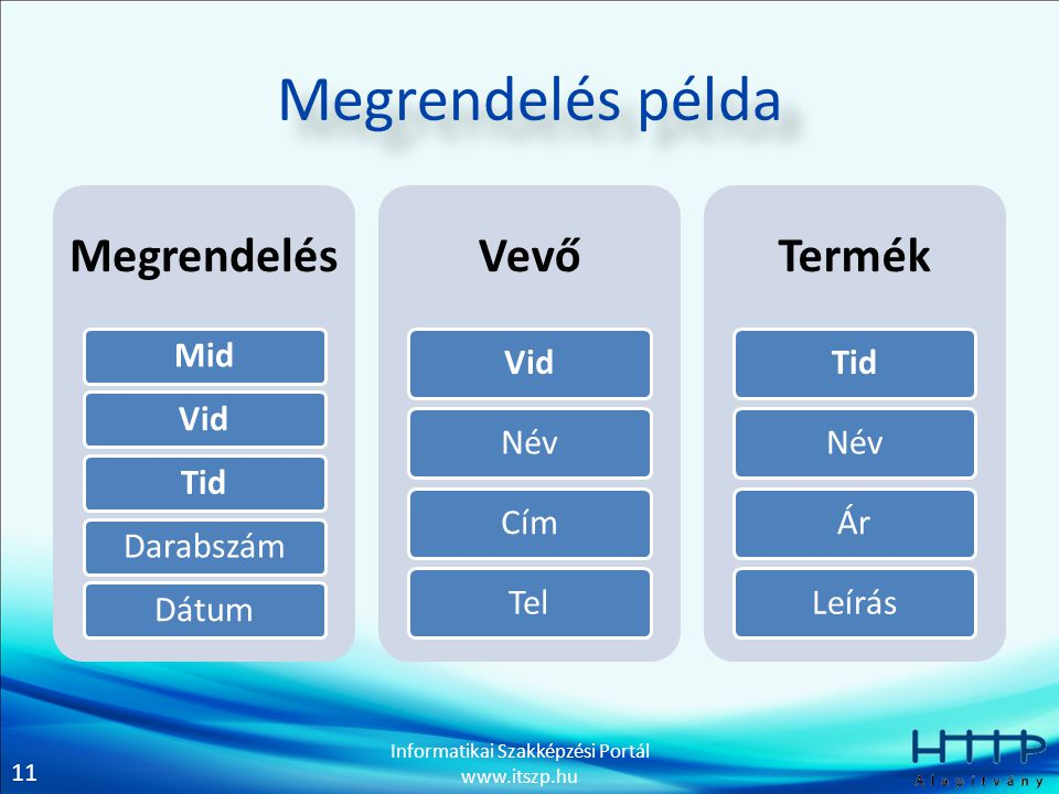 11 Informatikai Szakképzési Portál www.itszp.hu Megrendelés példa Megrendelés MidVidTidDarabszámDátum Vevő Vid NévCím Tel Termék Tid NévÁr Leírás