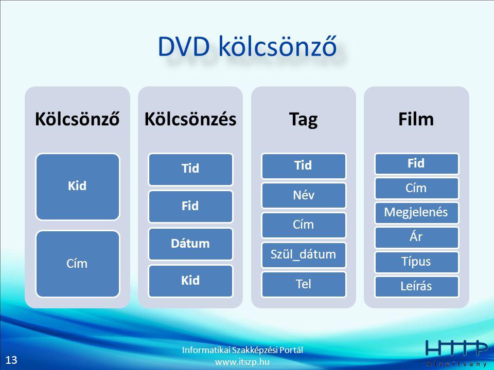13 Informatikai Szakképzési Portál www.itszp.hu DVD kölcsönző Kölcsönző KidCím Kölcsönzés TidFidDátumKid Tag TidNévCímSzül_dátumTel Film FidCímMegjelenésÁrTípusLeírás