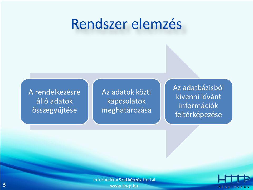 3 Informatikai Szakképzési Portál www.itszp.hu Rendszer elemzés A rendelkezésre álló adatok összegyűjtése Az adatok közti kapcsolatok meghatározása Az adatbázisból kivenni kívánt információk feltérképezése
