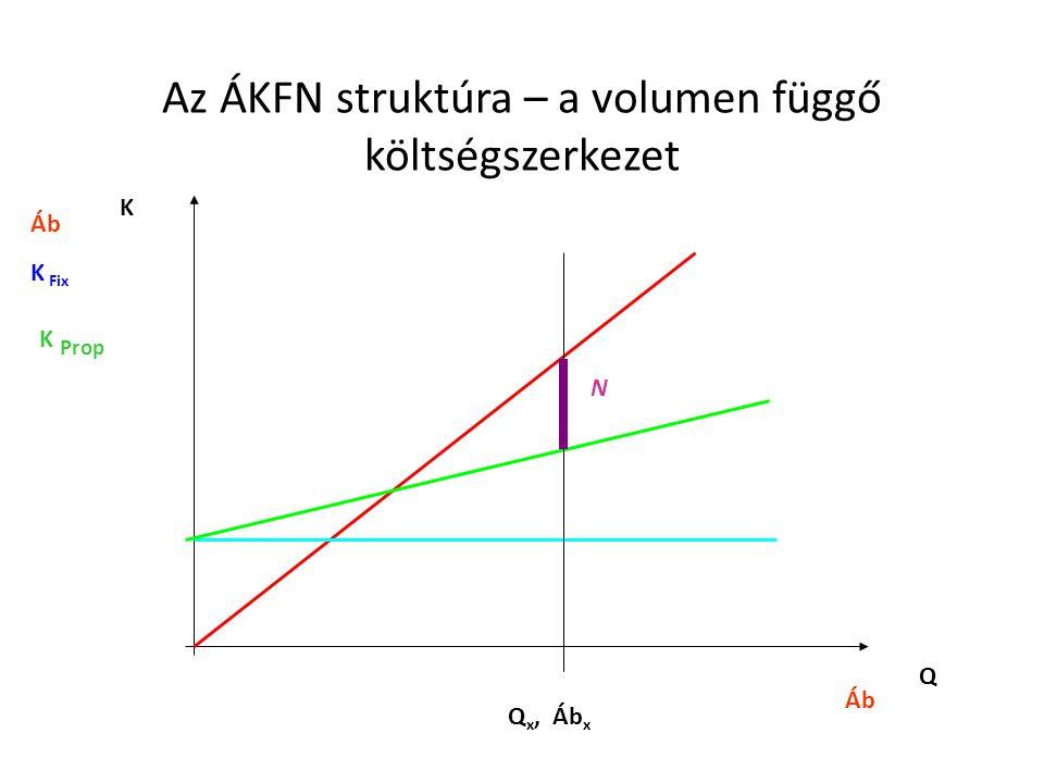Az ÁKFN struktúra – a volumen függő költségszerkezet Áb K Fix Áb K Prop Q K N Q x, Áb x