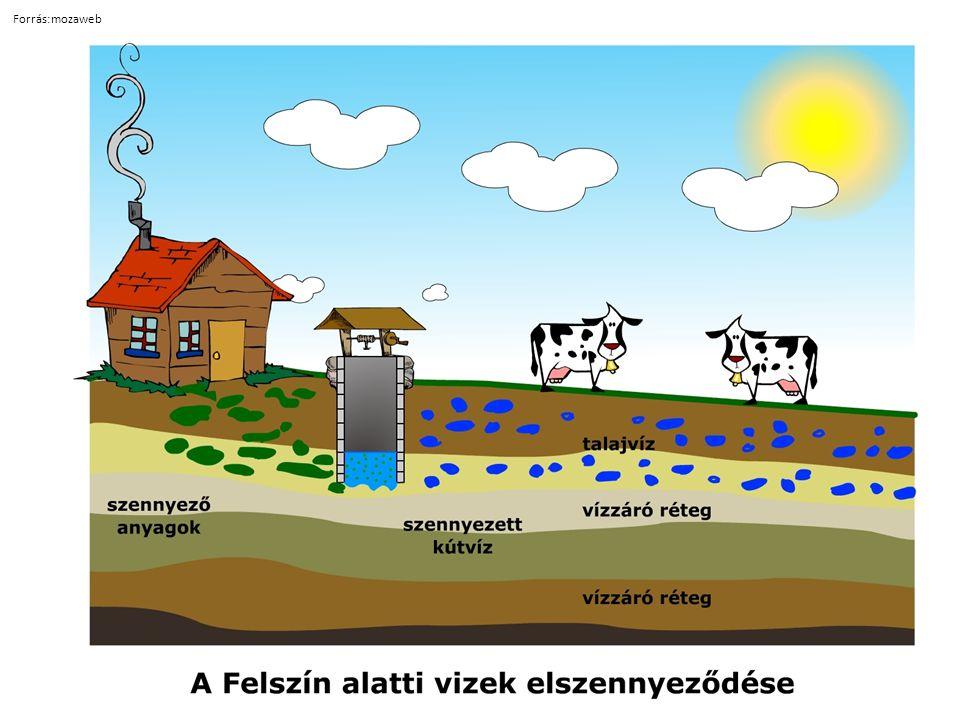 Felszín feletti vizek I.Folyók Duna vízgyűjtője I.