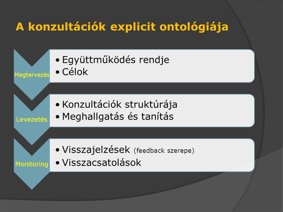 A konzultációk explicit ontológiája Megtervezés Együttműködés rendje Célok Levezetés Konzultációk struktúrája Meghallgatás és tanítás Monitoring Visszajelzések (feedback szerepe) Visszacsatolások