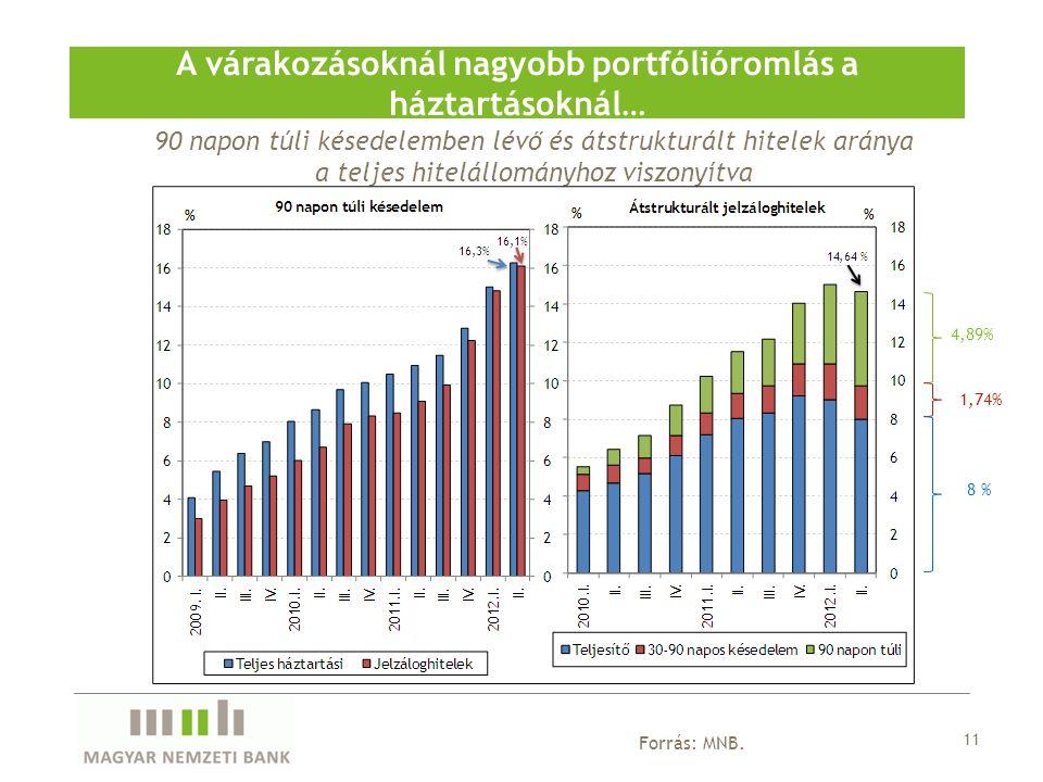 11 A várakozásoknál nagyobb portfólióromlás a háztartásoknál… Forrás: MNB. 90 napon túli késedelemben lévő és átstrukturált hitelek aránya a teljes hi