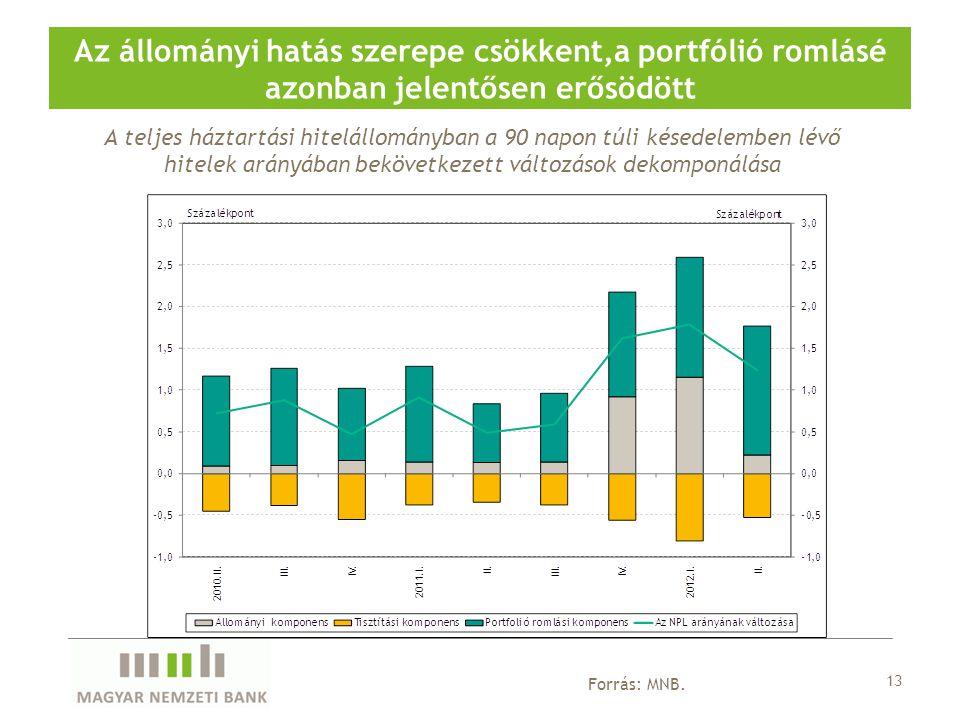 13 Forrás: MNB. Az állományi hatás szerepe csökkent,a portfólió romlásé azonban jelentősen erősödött A teljes háztartási hitelállományban a 90 napon t