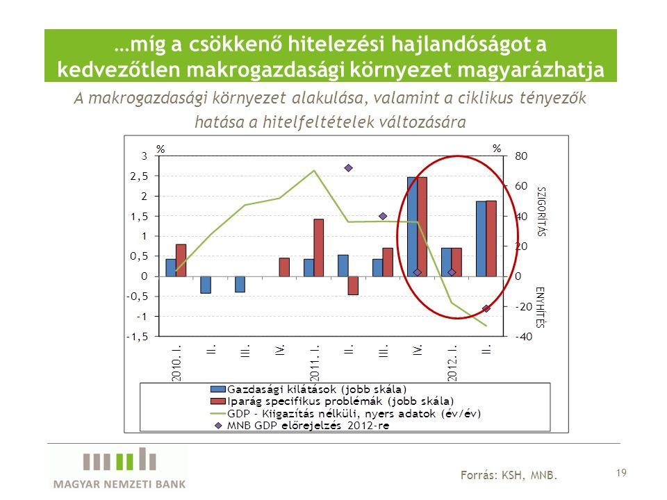 A makrogazdasági környezet alakulása, valamint a ciklikus tényezők hatása a hitelfeltételek változására …míg a csökkenő hitelezési hajlandóságot a ked