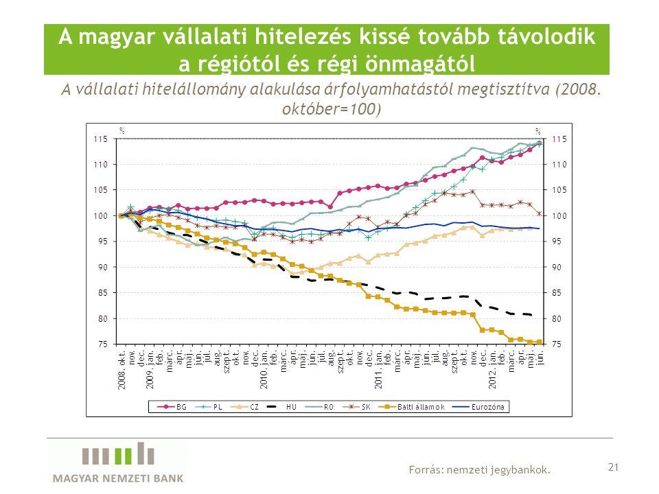 A vállalati hitelállomány alakulása árfolyamhatástól megtisztítva (2008. október=100) A magyar vállalati hitelezés kissé tovább távolodik a régiótól é