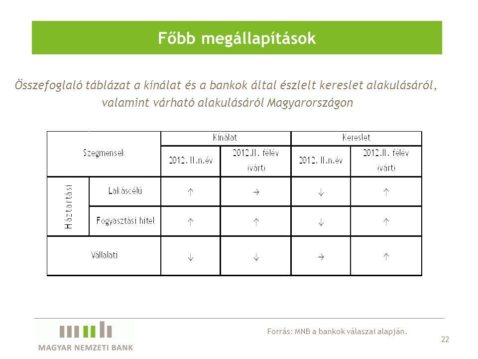 Összefoglaló táblázat a kínálat és a bankok által észlelt kereslet alakulásáról, valamint várható alakulásáról Magyarországon Főbb megállapítások 22 F
