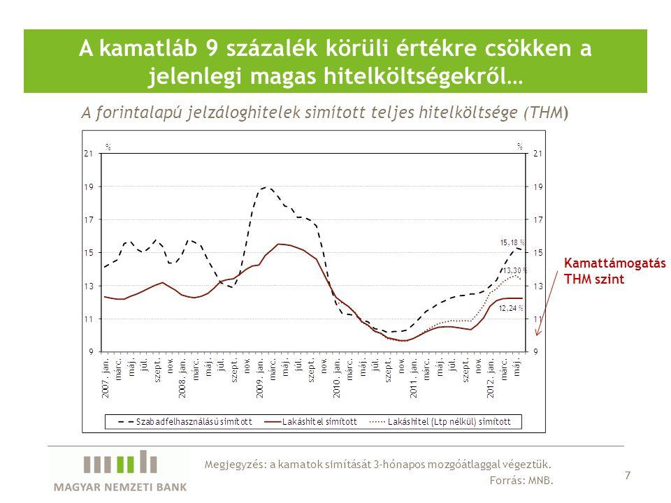 A forintalapú jelzáloghitelek simított teljes hitelköltsége (THM) A kamatláb 9 százalék körüli értékre csökken a jelenlegi magas hitelköltségekről… 7