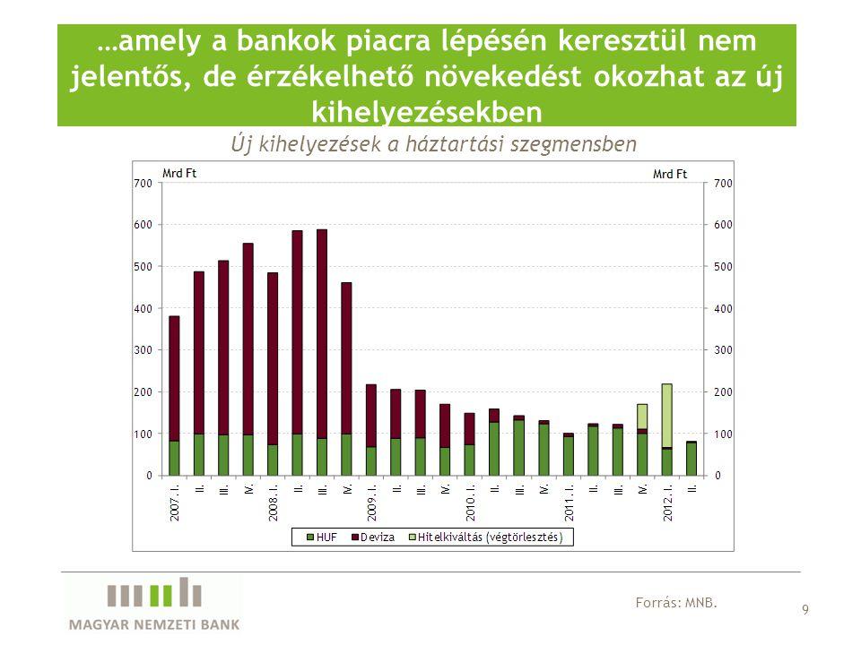 Új kihelyezések a háztartási szegmensben …amely a bankok piacra lépésén keresztül nem jelentős, de érzékelhető növekedést okozhat az új kihelyezésekbe