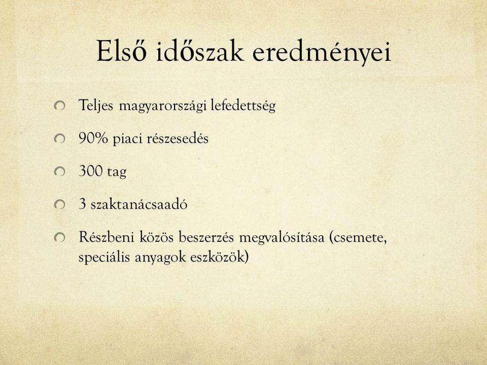 Els ő id ő szak eredményei Teljes magyarországi lefedettség 90% piaci részesedés 300 tag 3 szaktanácsaadó Részbeni közös beszerzés megvalósítása (csem