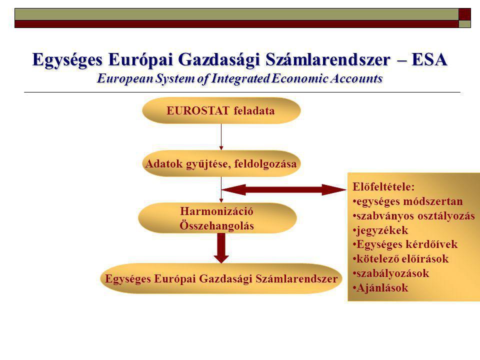 Egységes Európai Gazdasági Számlarendszer – ESA European System of Integrated Economic Accounts EUROSTAT feladata Adatok gyűjtése, feldolgozása Harmonizáció Összehangolás Előfeltétele: egységes módszertan szabványos osztályozás jegyzékek Egységes kérdőívek kötelező előírások szabályozások Ajánlások Egységes Európai Gazdasági Számlarendszer