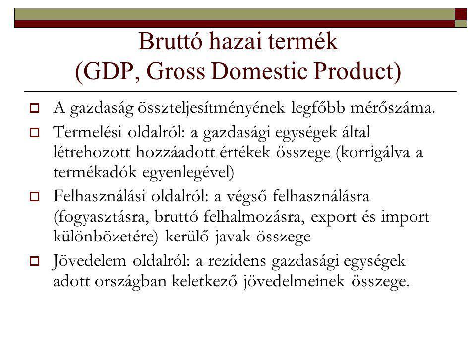 Bruttó hazai termék (GDP, Gross Domestic Product)  A gazdaság összteljesítményének legfőbb mérőszáma.
