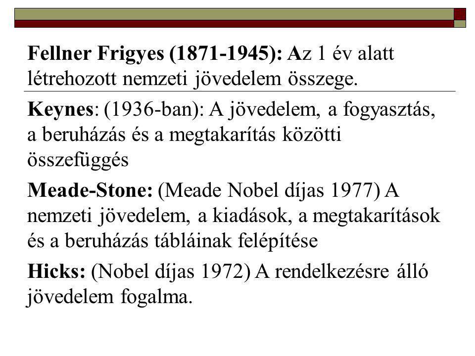 Fellner Frigyes (1871-1945): Az 1 év alatt létrehozott nemzeti jövedelem összege.