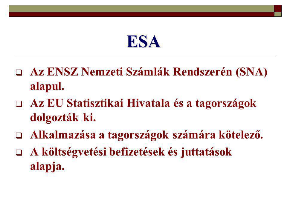 ESA  Az ENSZ Nemzeti Számlák Rendszerén (SNA) alapul.