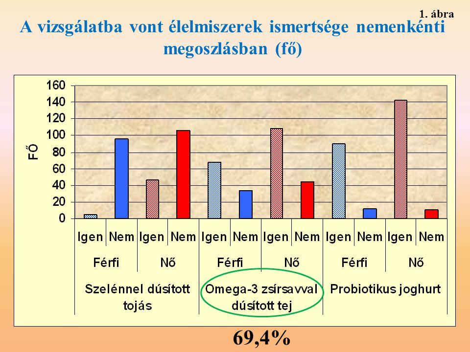 A vizsgálatba vont élelmiszerek ismertsége nemenkénti megoszlásban (fő) 69,4% 1. ábra