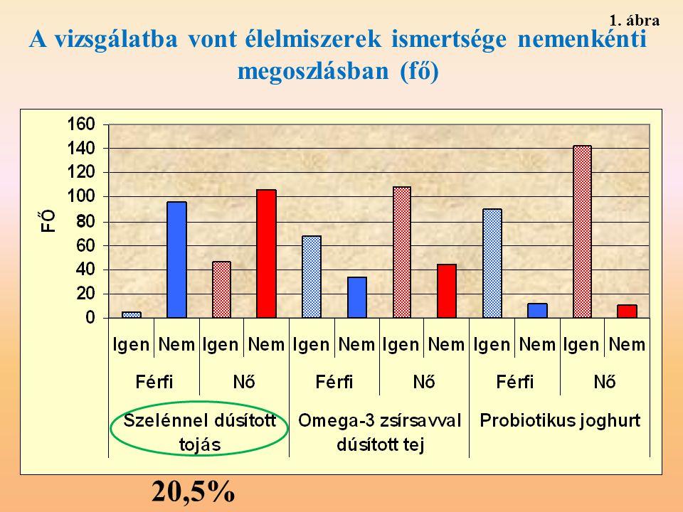 A vizsgálatba vont élelmiszerek ismertsége nemenkénti megoszlásban (fő) 20,5% 1. ábra