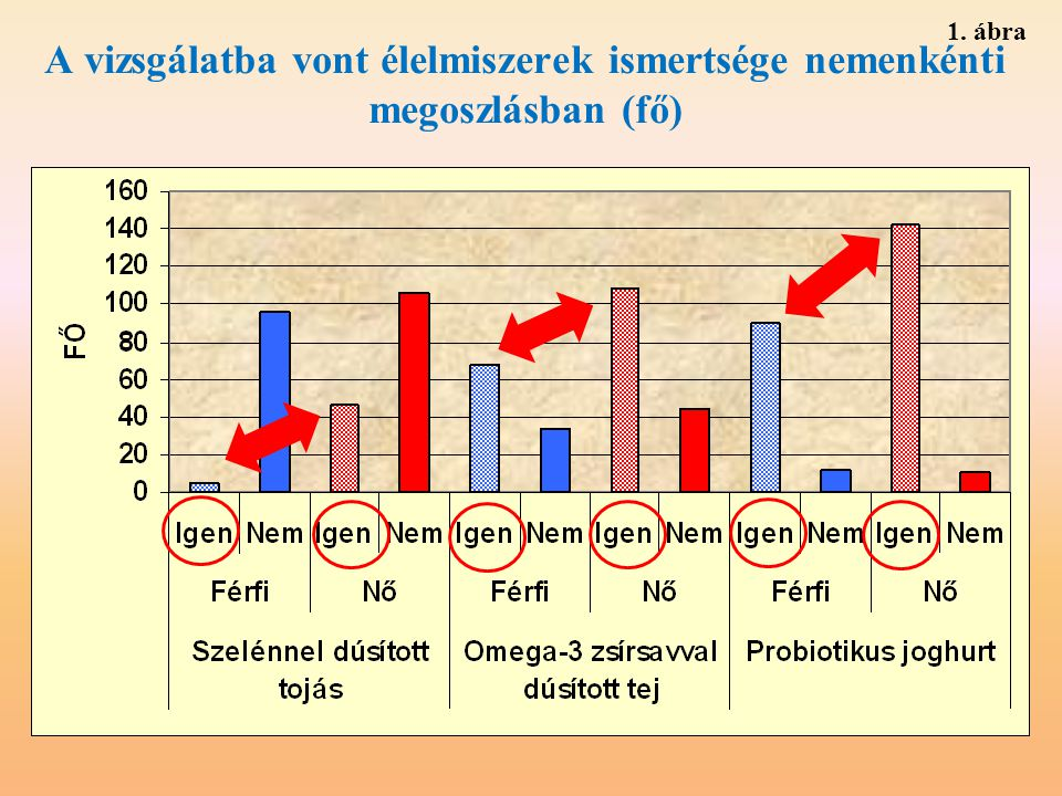 A vizsgálatba vont élelmiszerek ismertsége nemenkénti megoszlásban (fő) 1. ábra