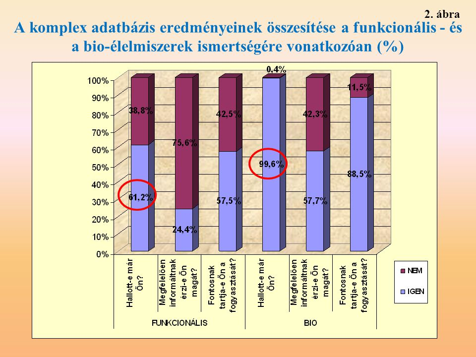 A komplex adatbázis eredményeinek összesítése a funkcionális - és a bio-élelmiszerek ismertségére vonatkozóan (%) 2. ábra
